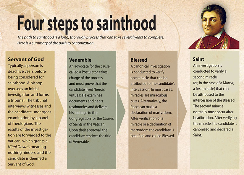 sainthood steps web