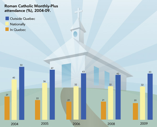 In this graph, the changes in Roman Catholic church attendance are illustrated on a national level, outside Quebec and within Quebec between 2004 and 2009.