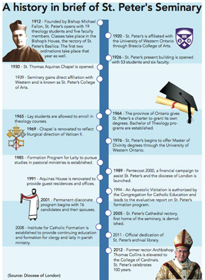 A history in brief of St. peter's Seminary (click image to enlarge)
