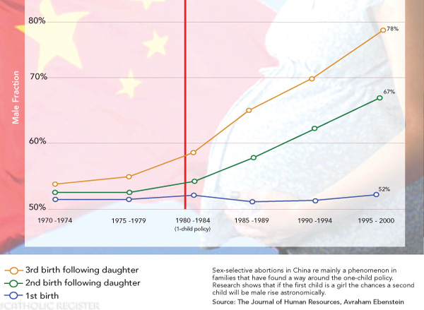 Boys born in China