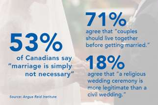 Marriage faces uphill climb, survey finds