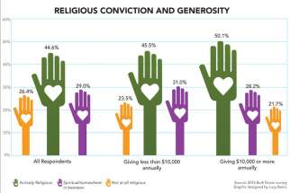 Those who are actively religious are more apt to donate to charitable causes, but concerns have been raised that as religious conviction wanes among youth, charitable giving may decline in the future.