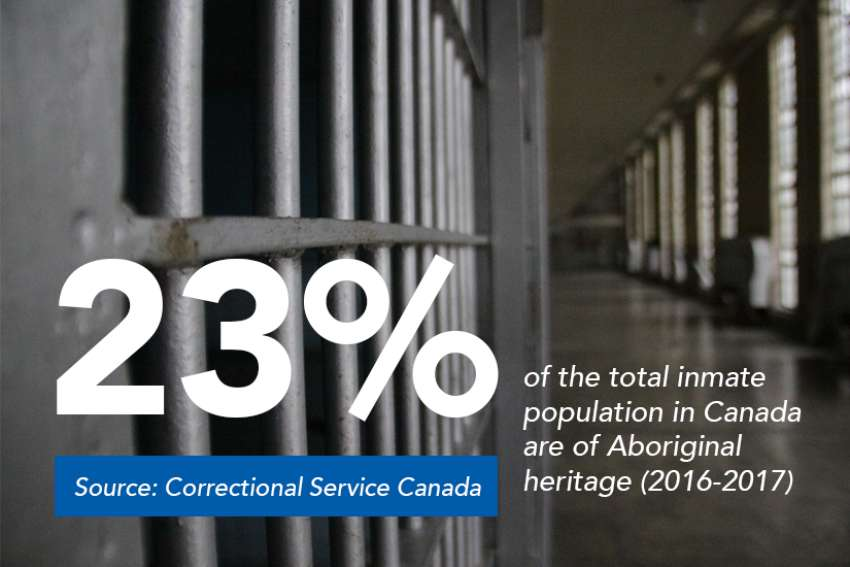 Report: Aboriginal communities most affected by high imprisonment linked to poverty