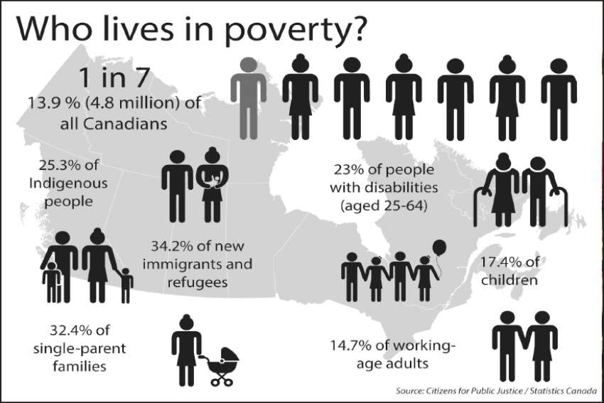 Voices of Canada's working poor growing louder