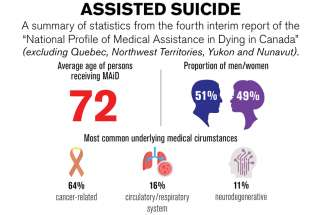 Assisted suicide numbers on the rise